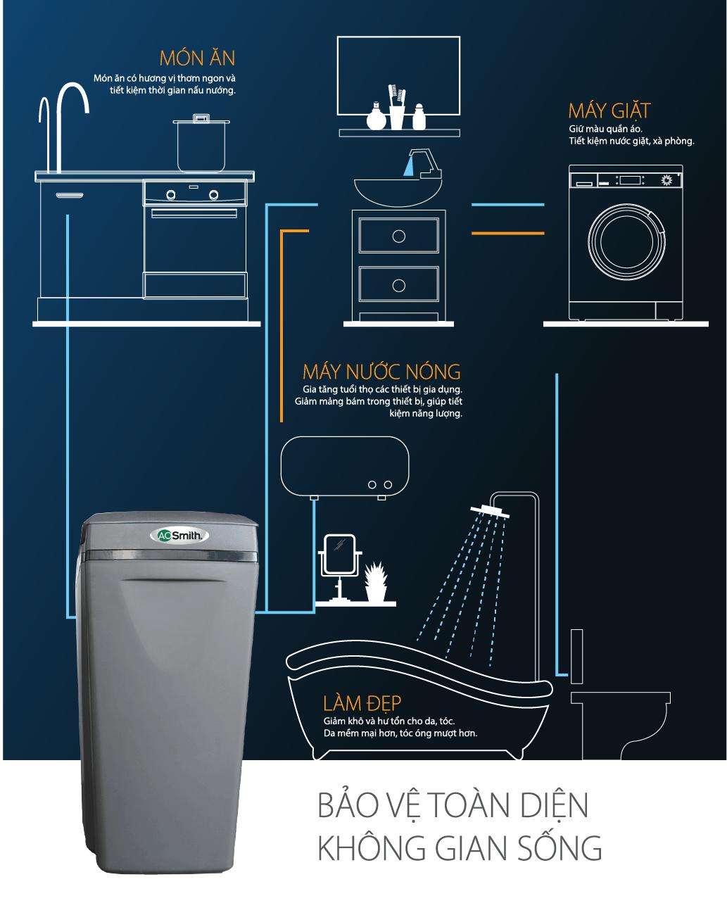 hệ thống lọc nước I97 mang đến cho bạn nguồn nước tinh khiết mỗi ngày