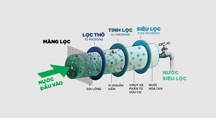 Máy lọc nước là gì? Vì sao bạn nên sử dụng máy lọc nước?