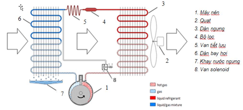 nguyên lý hoạt động của máy hút ẩm Aikyo