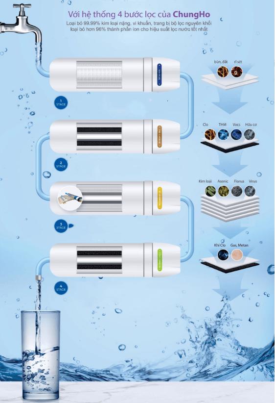 công nghệ lọc cho nguồn nước tinh khiết