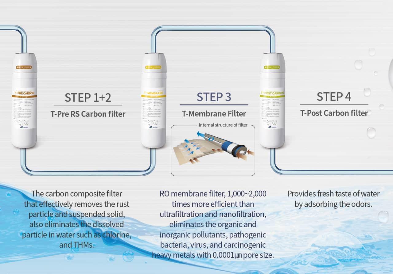 công nghệ lọc nước tuyệt vời với vật liệu cao cấp
