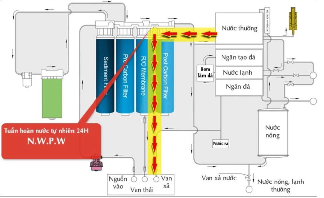 Hệ thống tuần hoàn nước tự nhiên của máy lọc nước tiny 300