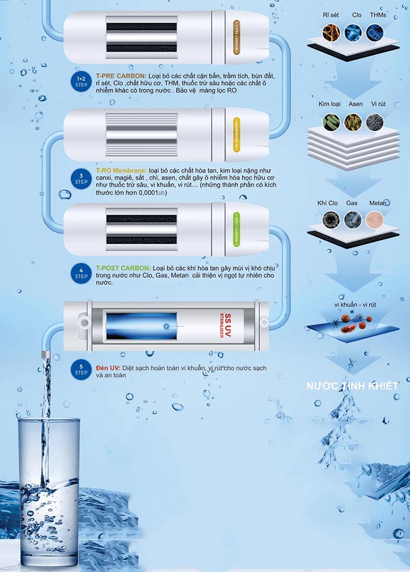 công nghệ lọc hoàn hảo cho dòng nước tinh khiết
