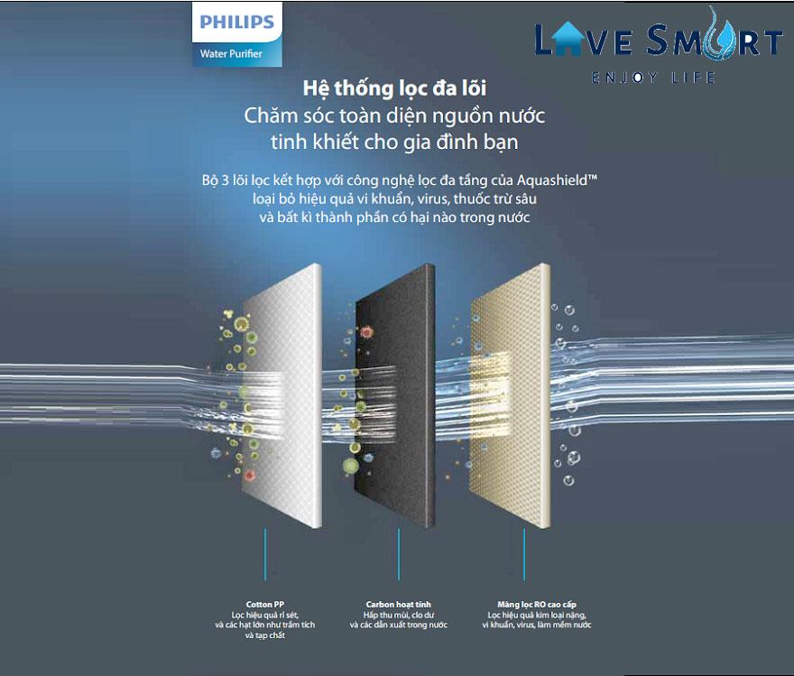 Về công nghệ lọc nước của máy lọc nước Philips