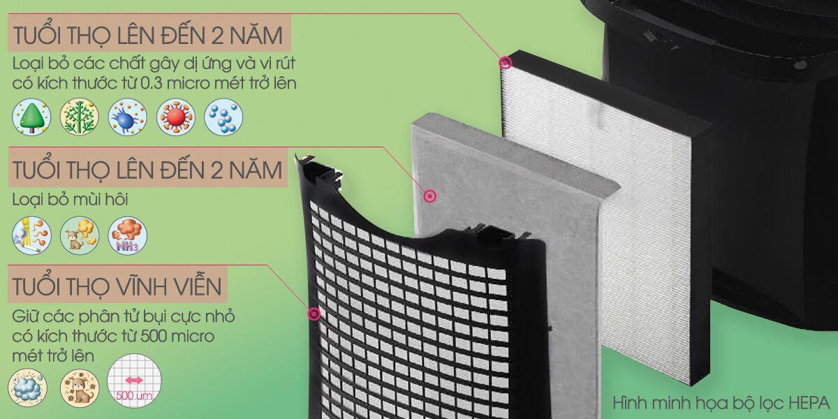 Hệ thống 3 lớp lọc giúp loại bỏ không khí ô nhiễm
