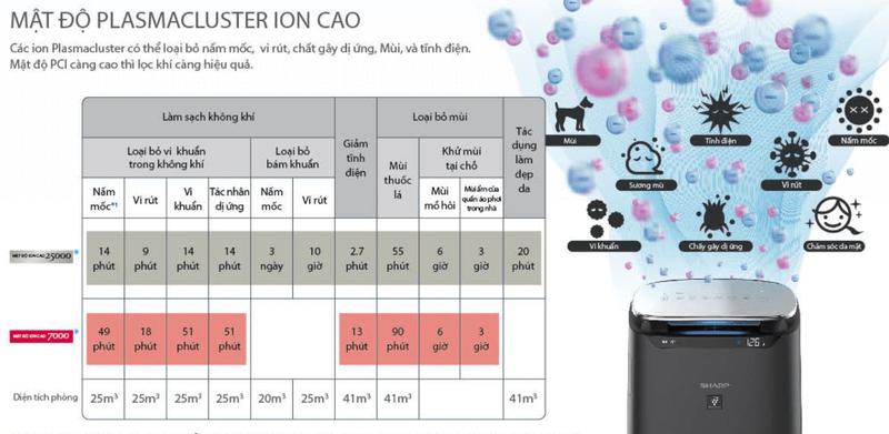 Công nghệ tạo ion plasmacluter