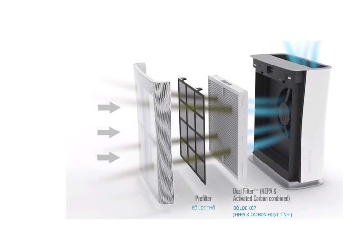 hệ thống 3 lớp lọc hiện đại giúp nguôn fkhoong hí trong lành nhất
