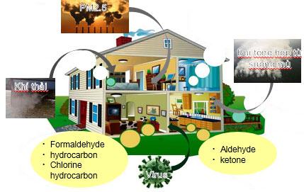các loại ô nhiễm không khí trong nhà